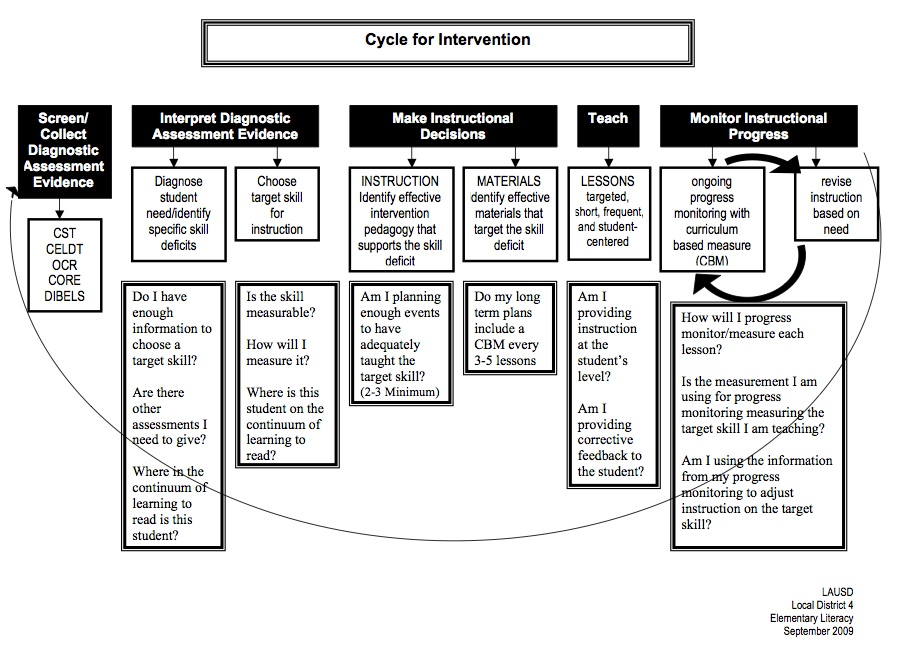 cycle for intervention